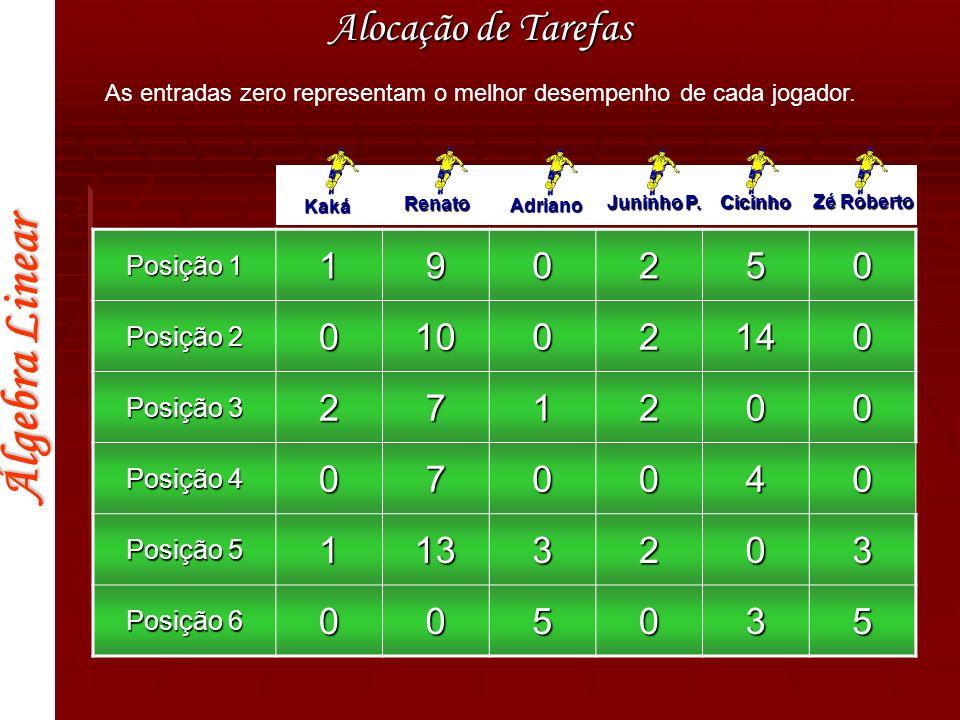 As entradas zero representam o melhor desempenho de cada jogador.
