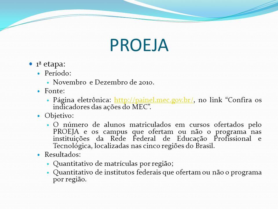 PROEJA 1ª etapa: Período: Novembro e Dezembro de 2010. Fonte: