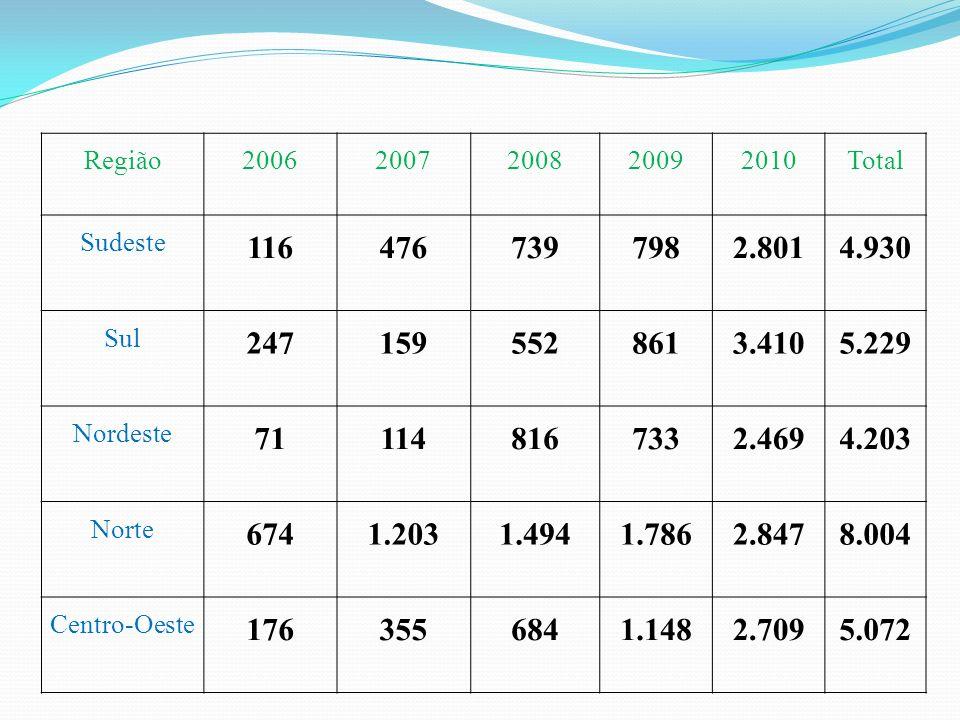 Região 2006. 2007. 2008. 2009. 2010. Total. Sudeste. 116. 476. 739. 798. 2.801. 4.930. Sul.