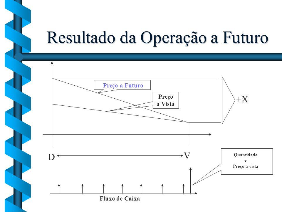 Resultado da Operação a Futuro
