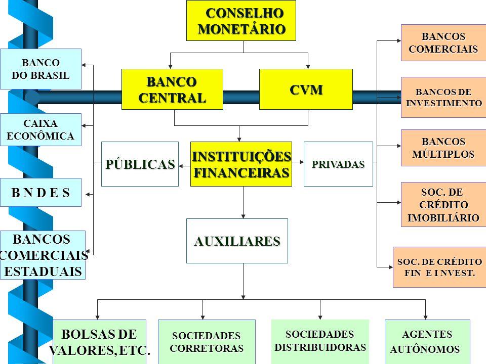 CONSELHO MONETÁRIO BANCO CVM CENTRAL INSTITUIÇÕES PÚBLICAS FINANCEIRAS