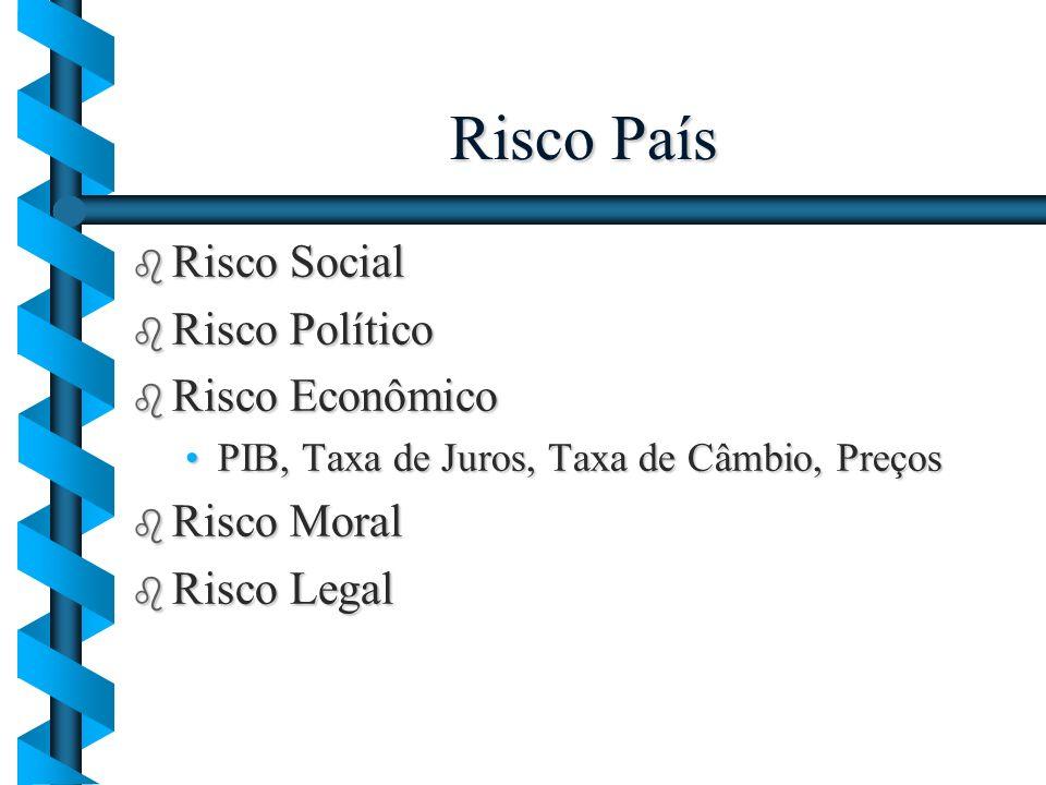 Risco País Risco Social Risco Político Risco Econômico Risco Moral