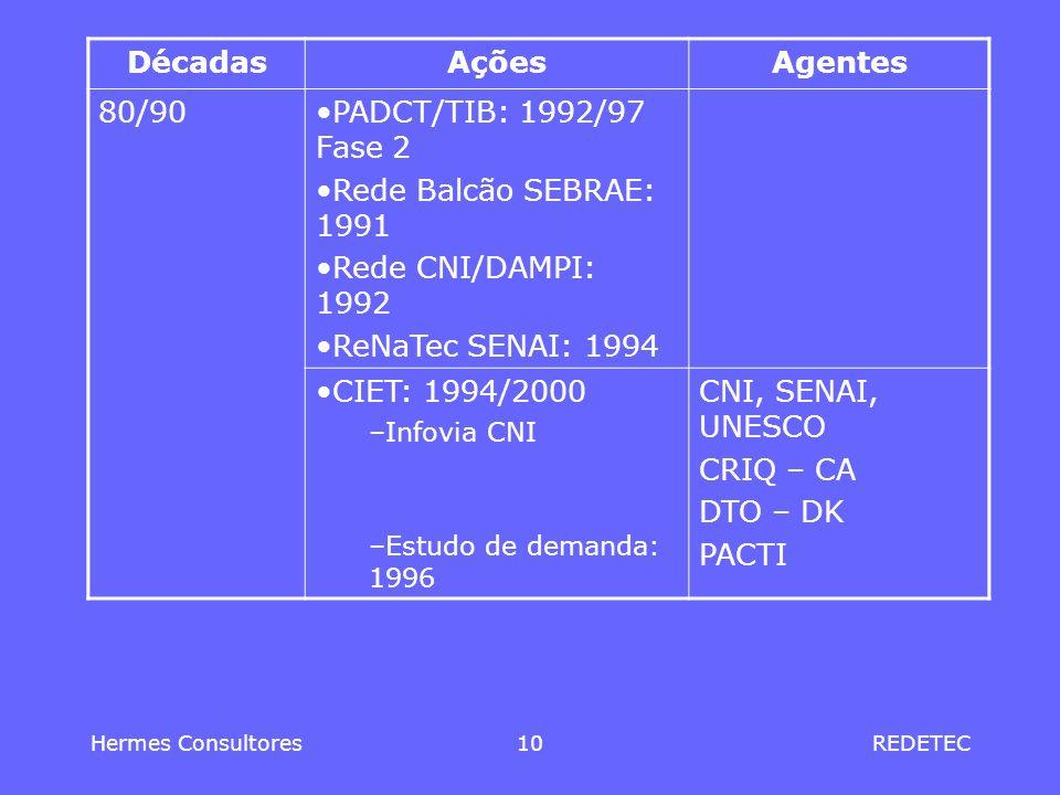 Décadas Ações Agentes 80/90 PADCT/TIB: 1992/97 Fase 2