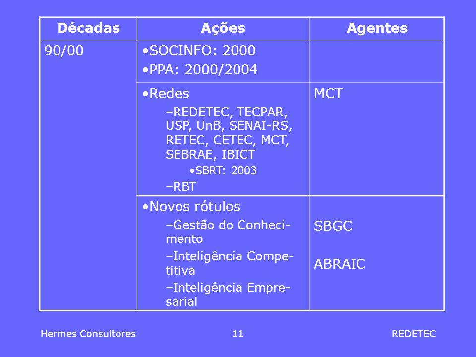 Décadas Ações Agentes 90/00 SOCINFO: 2000 PPA: 2000/2004 Redes MCT