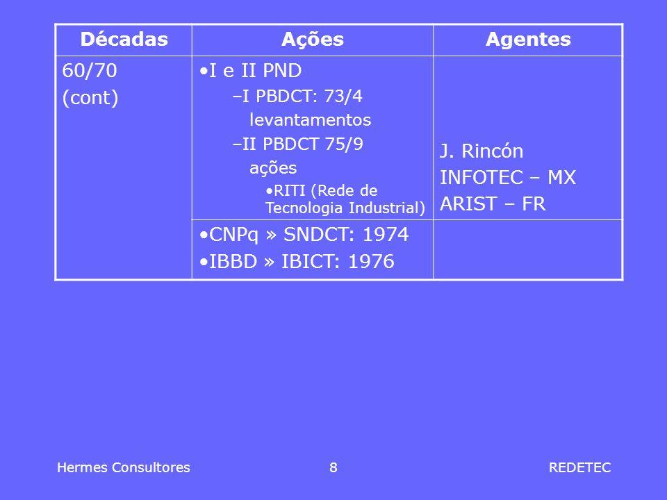 Décadas Ações Agentes 60/70 (cont) I e II PND J. Rincón INFOTEC – MX