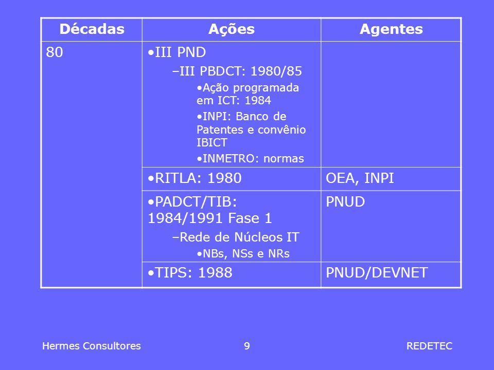 Décadas Ações Agentes 80 III PND RITLA: 1980 OEA, INPI