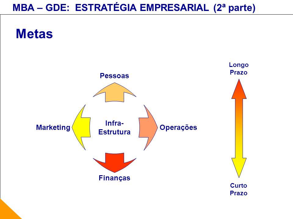 Metas Finanças Operações Pessoas Marketing Infra- Estrutura Longo