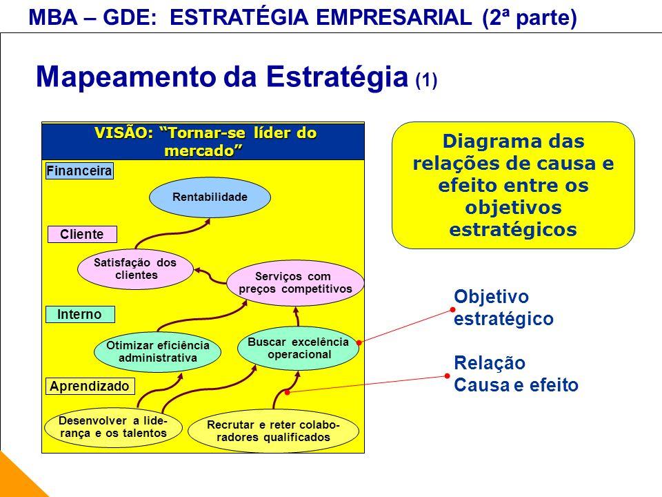 Mapeamento da Estratégia (1)
