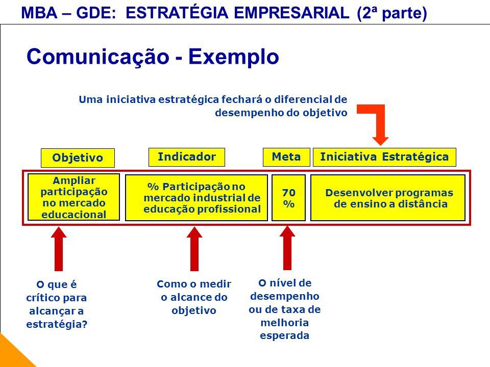 Comunicação - Exemplo Objetivo Indicador Meta Iniciativa Estratégica