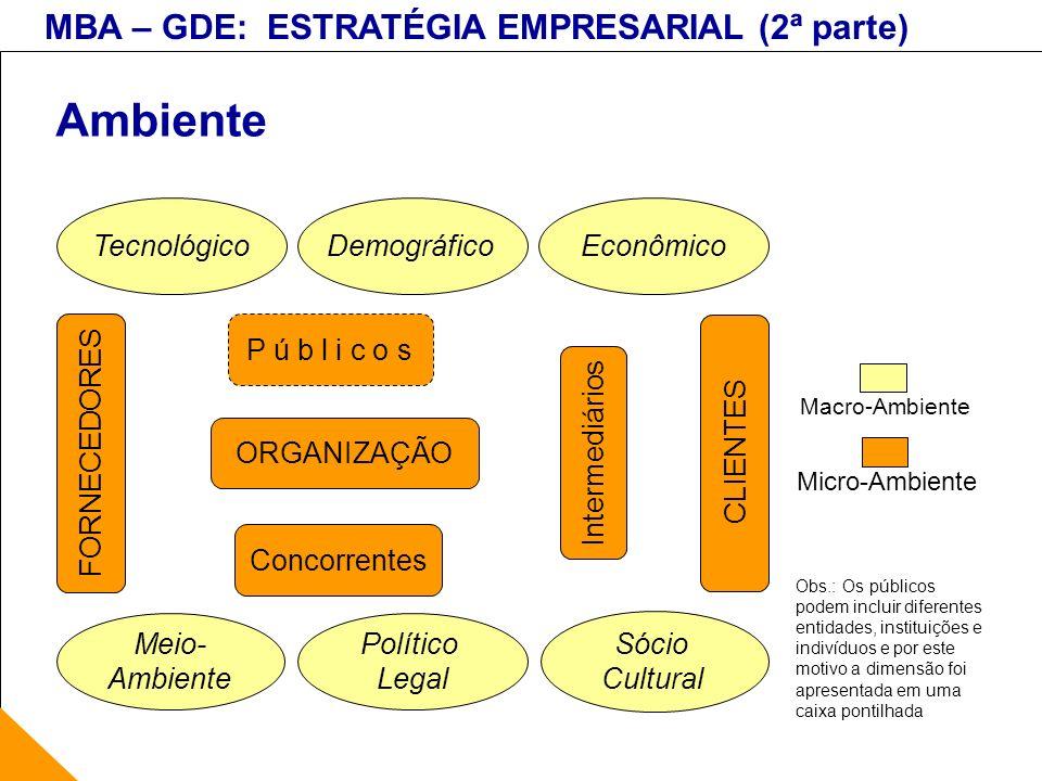 Ambiente Tecnológico Econômico Demográfico P ú b l i c o s