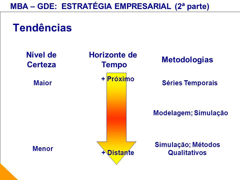 Tendências Nível de Certeza Horizonte de Tempo Metodologias + Próximo