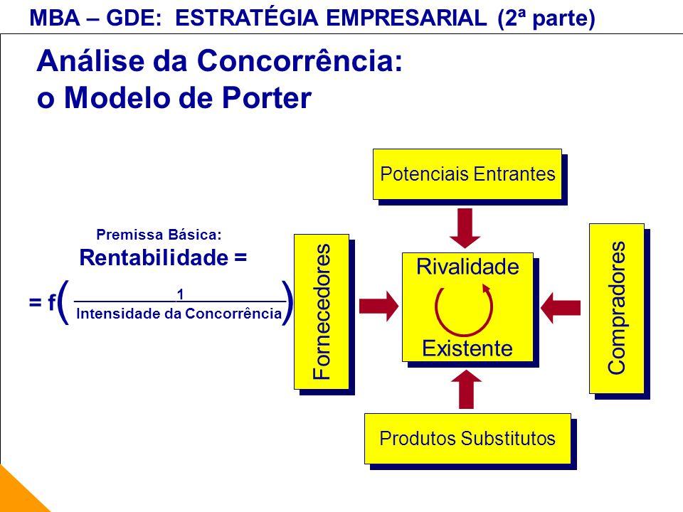 Análise da Concorrência: o Modelo de Porter