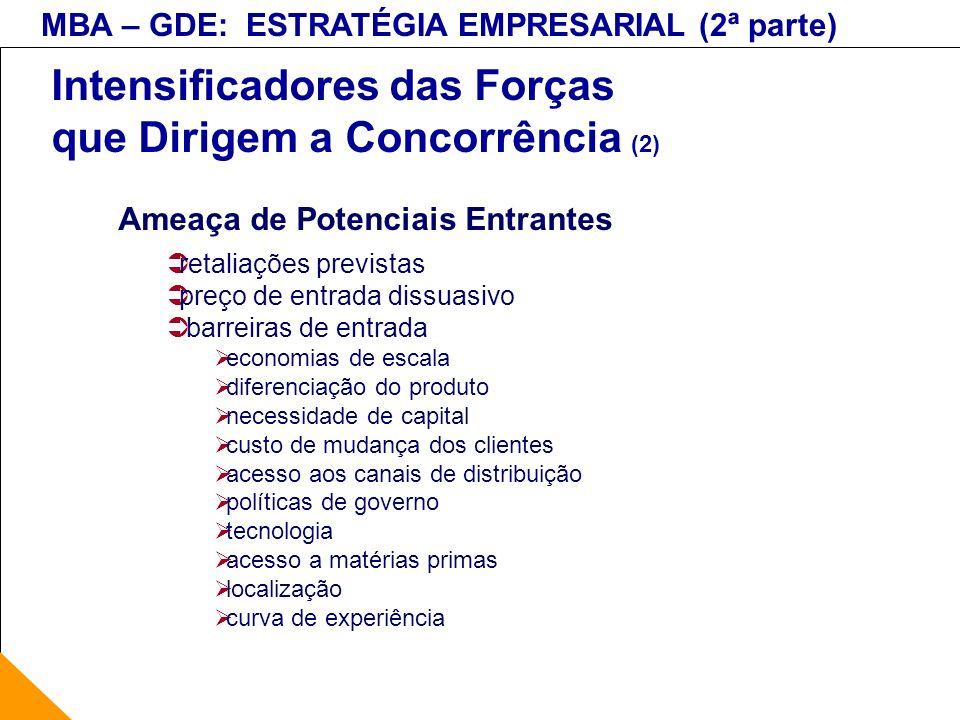 Intensificadores das Forças que Dirigem a Concorrência (2)