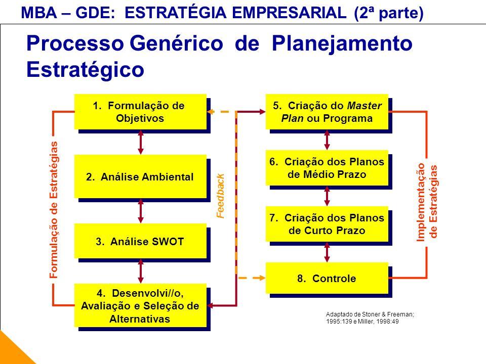 Processo Genérico de Planejamento Estratégico