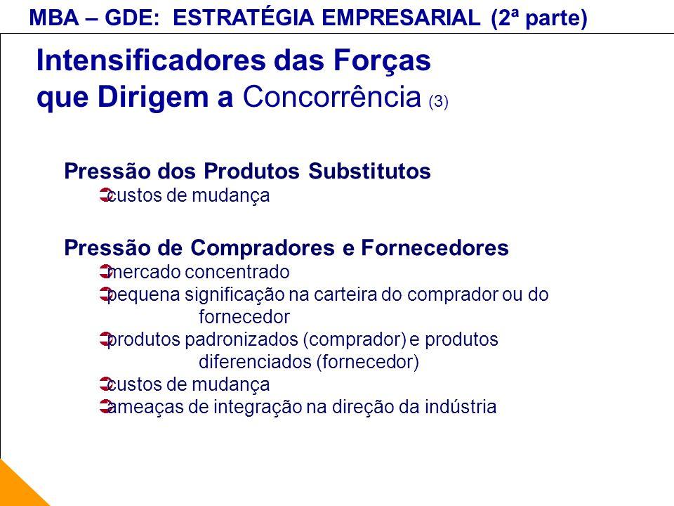 Intensificadores das Forças que Dirigem a Concorrência (3)