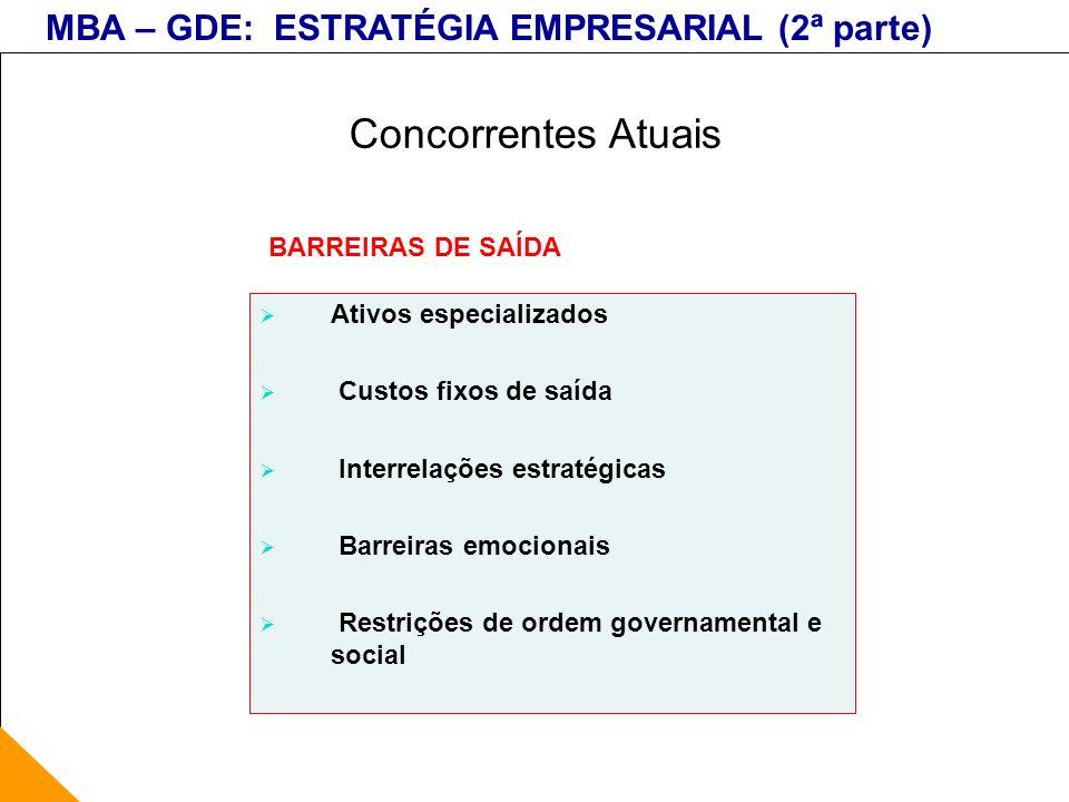 Concorrentes Atuais BARREIRAS DE SAÍDA Ativos especializados