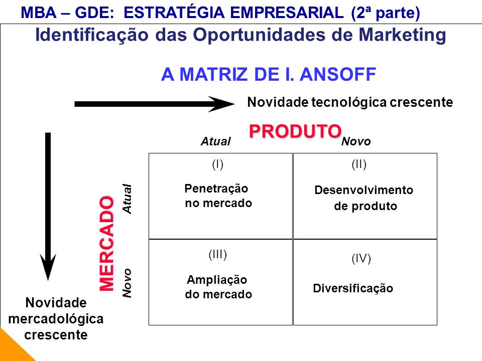 Identificação das Oportunidades de Marketing A MATRIZ DE I. ANSOFF