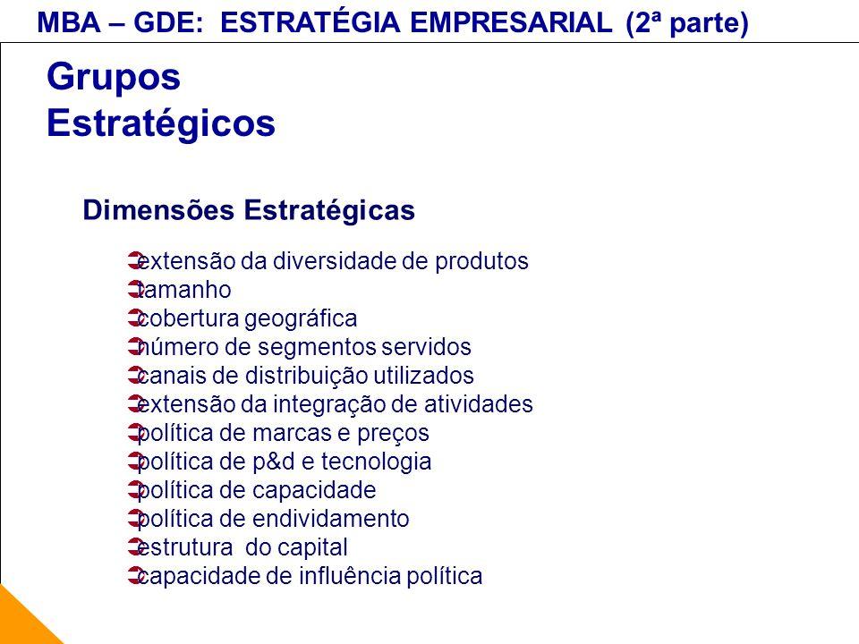 Grupos Estratégicos Dimensões Estratégicas