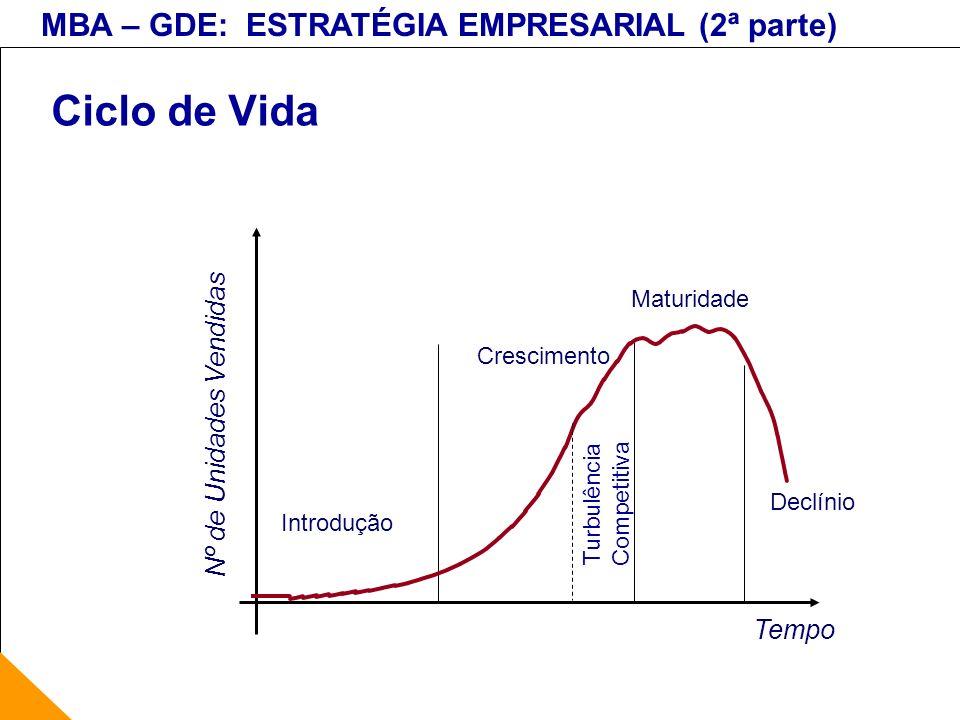 Ciclo de Vida Nº de Unidades Vendidas Tempo Maturidade Crescimento