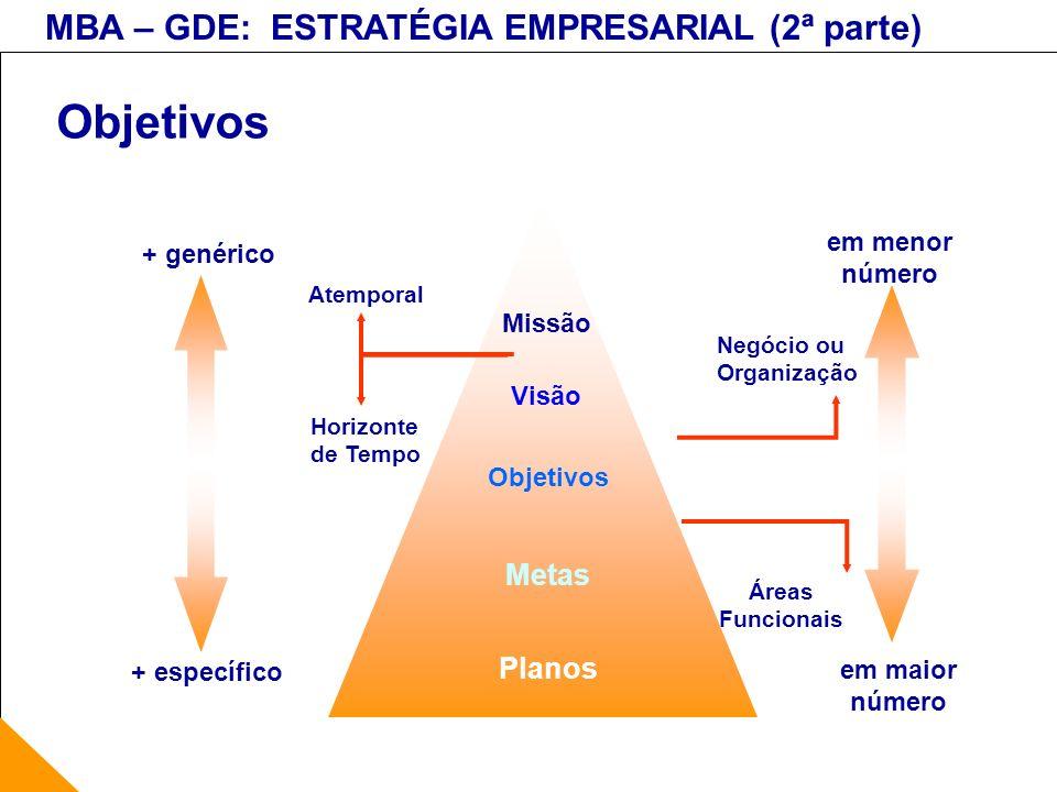 Objetivos Metas Planos em menor + genérico número Missão Visão