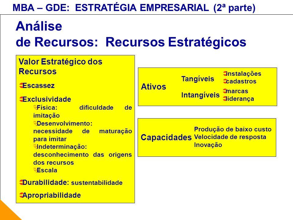 Análise de Recursos: Recursos Estratégicos