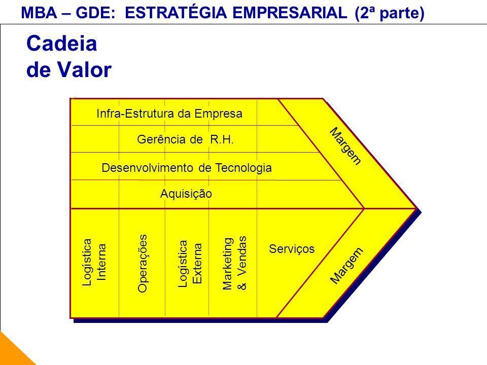 Cadeia de Valor Infra-Estrutura da Empresa Gerência de R.H.