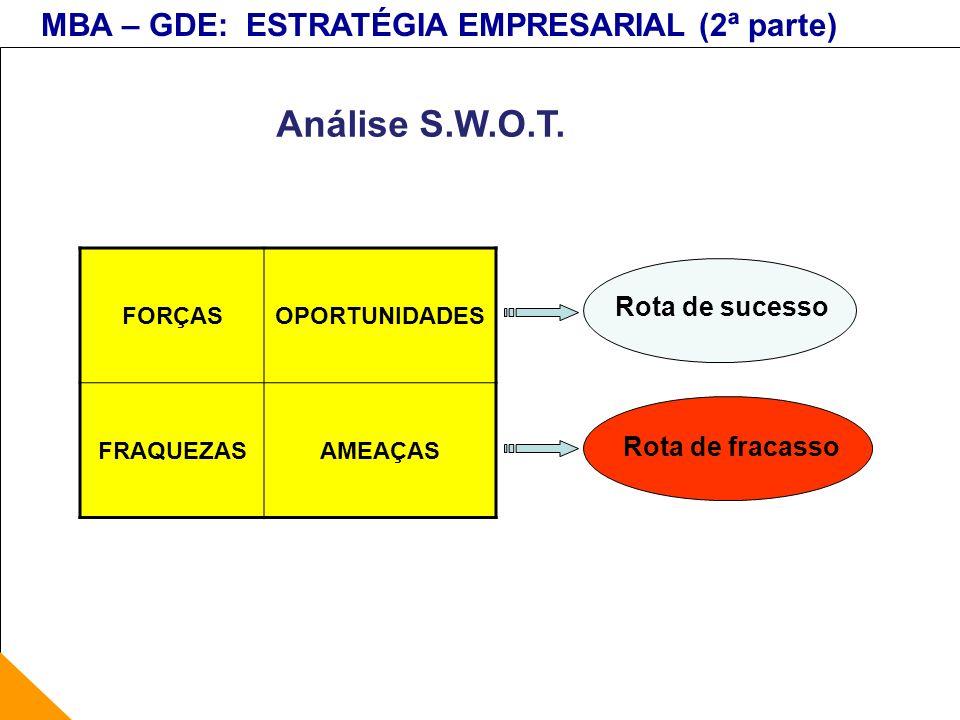 Análise S.W.O.T. Rota de sucesso Rota de fracasso FORÇAS OPORTUNIDADES