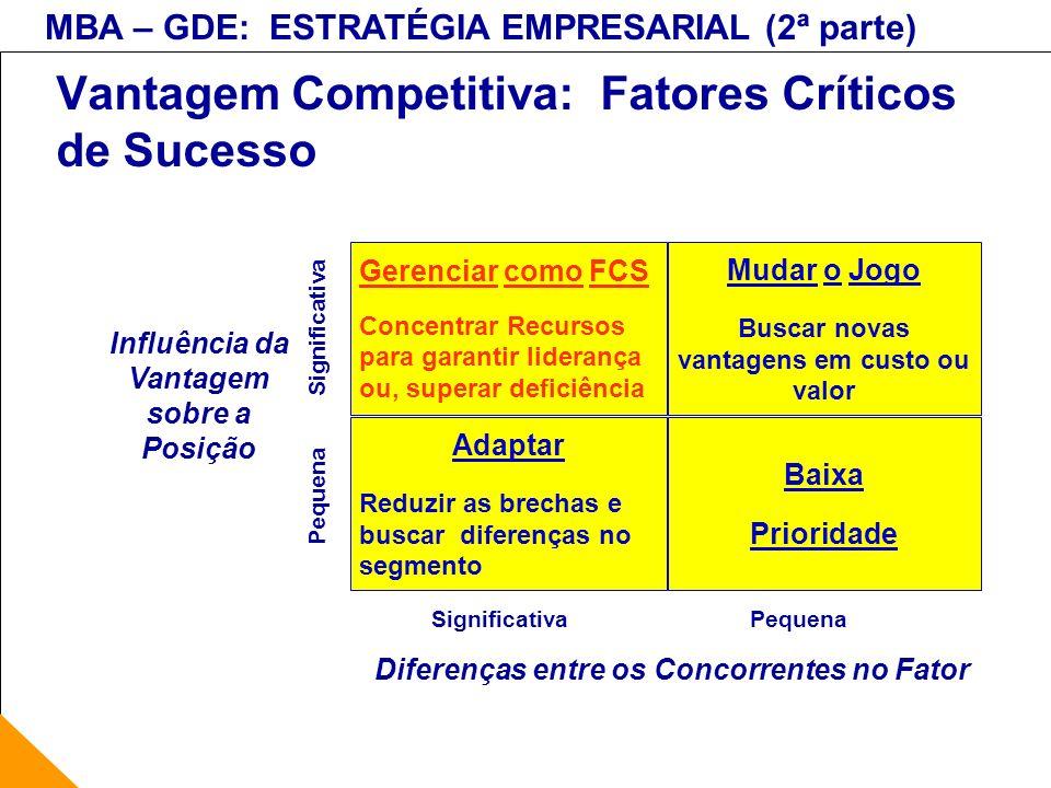 Vantagem Competitiva: Fatores Críticos de Sucesso
