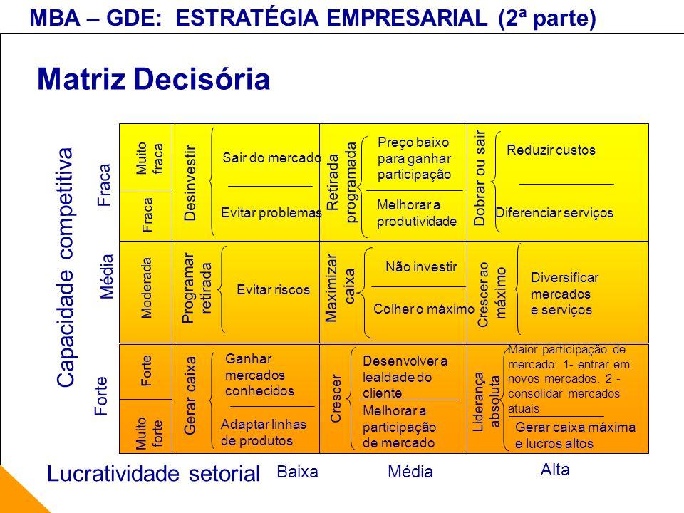Matriz Decisória Capacidade competitiva Lucratividade setorial Fraca