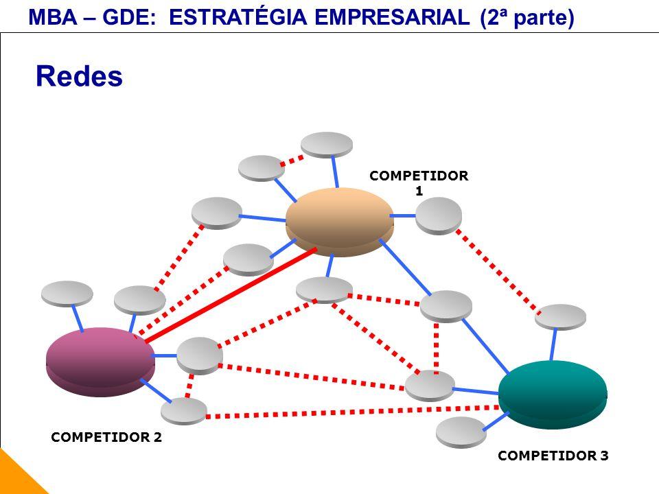 Redes COMPETIDOR 1 COMPETIDOR 2 COMPETIDOR 3