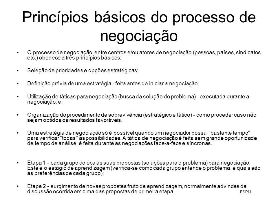 Princípios básicos do processo de negociação