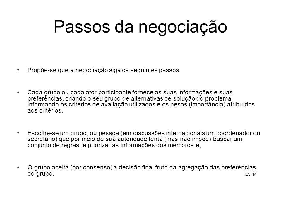 Passos da negociação Propõe-se que a negociação siga os seguintes passos: