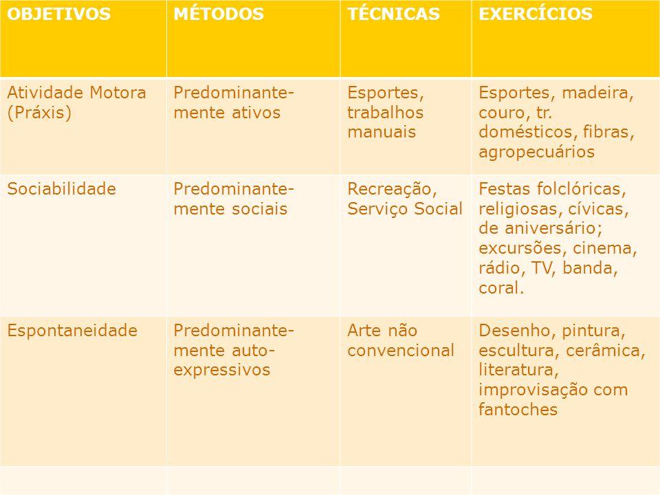 OBJETIVOS MÉTODOS. TÉCNICAS. EXERCÍCIOS. Atividade Motora (Práxis) Predominante-mente ativos. Esportes, trabalhos manuais.