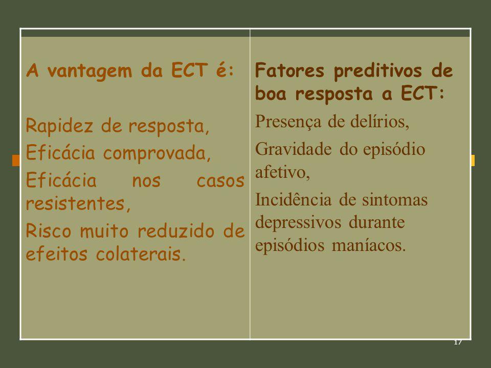 A vantagem da ECT é: Rapidez de resposta, Eficácia comprovada, Eficácia nos casos resistentes, Risco muito reduzido de efeitos colaterais.