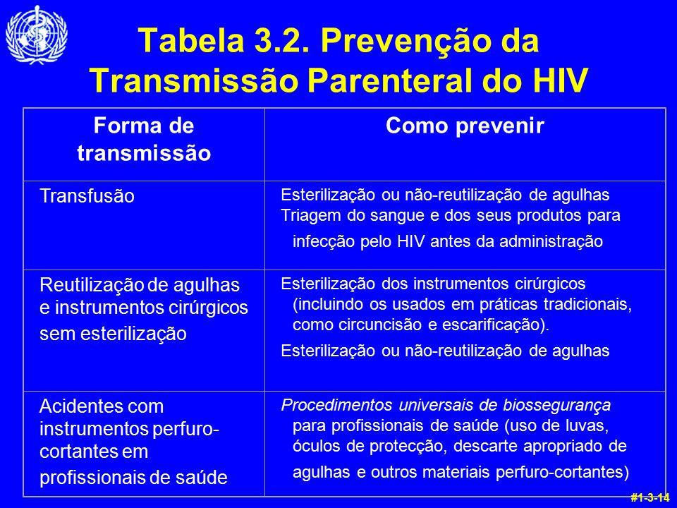 Tabela 3.2. Prevenção da Transmissão Parenteral do HIV