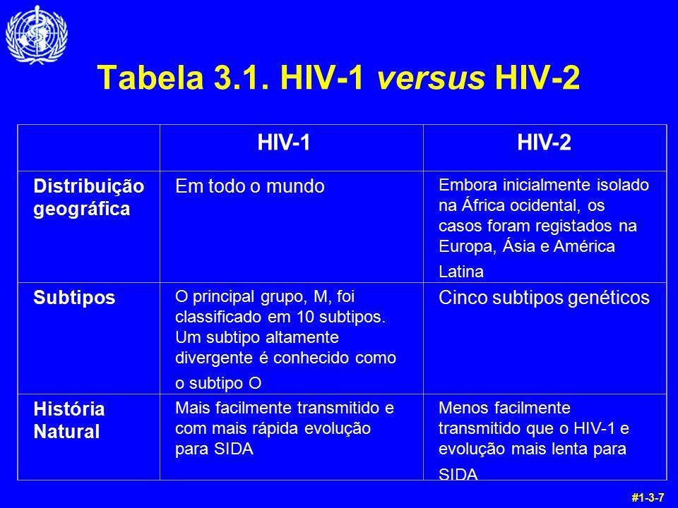 Tabela 3.1. HIV-1 versus HIV-2