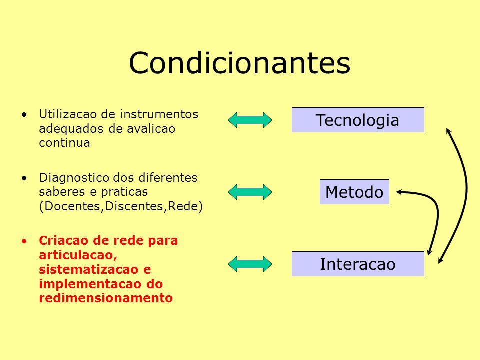 Condicionantes Tecnologia Metodo Interacao