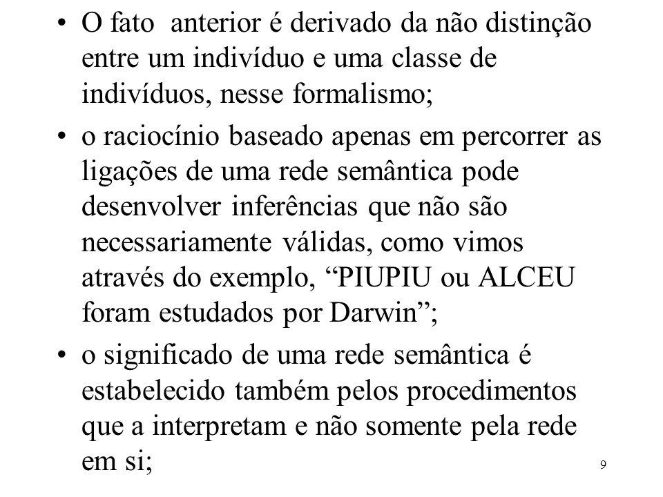 O fato anterior é derivado da não distinção entre um indivíduo e uma classe de indivíduos, nesse formalismo;