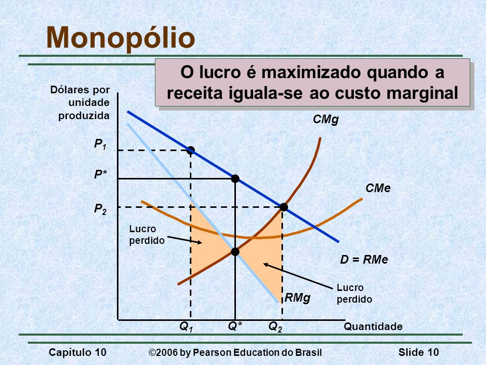 O lucro é maximizado quando a receita iguala-se ao custo marginal