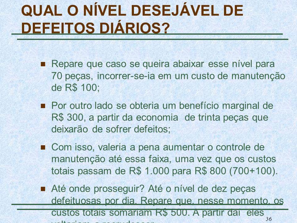 QUAL O NÍVEL DESEJÁVEL DE DEFEITOS DIÁRIOS