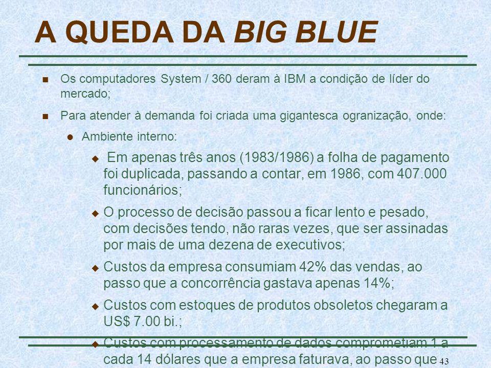 A QUEDA DA BIG BLUE Os computadores System / 360 deram à IBM a condição de líder do mercado;