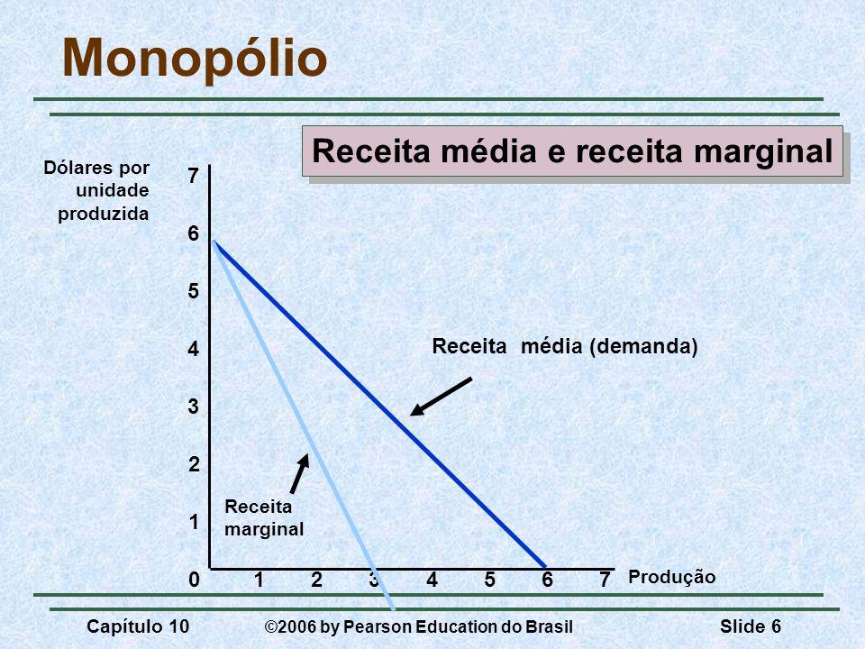 Receita média e receita marginal