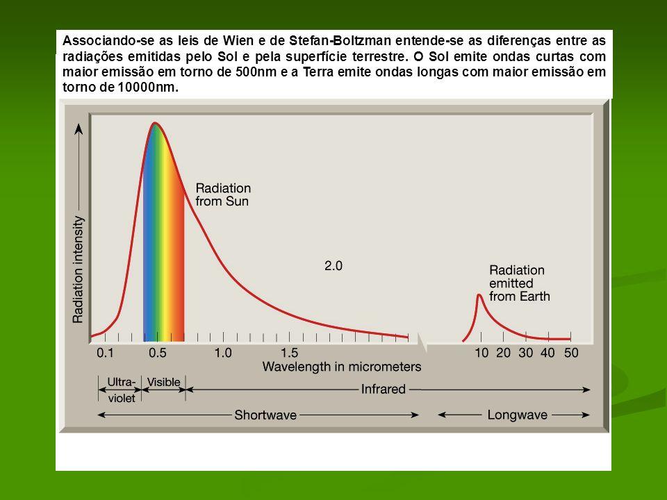 Associando-se as leis de Wien e de Stefan-Boltzman entende-se as diferenças entre as radiações emitidas pelo Sol e pela superfície terrestre.