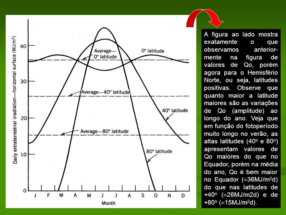 A figura ao lado mostra exatamente o que observamos anterior-mente na figura de valores de Qo, porém agora para o Hemisfério Norte, ou seja, latitudes positivas.