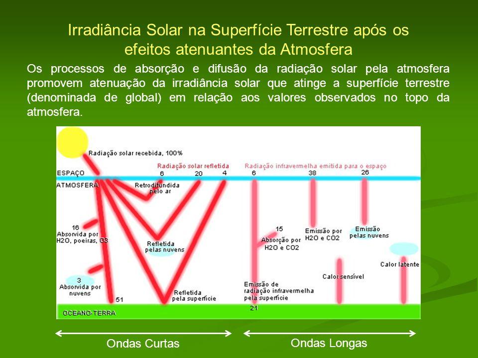 Irradiância Solar na Superfície Terrestre após os efeitos atenuantes da Atmosfera