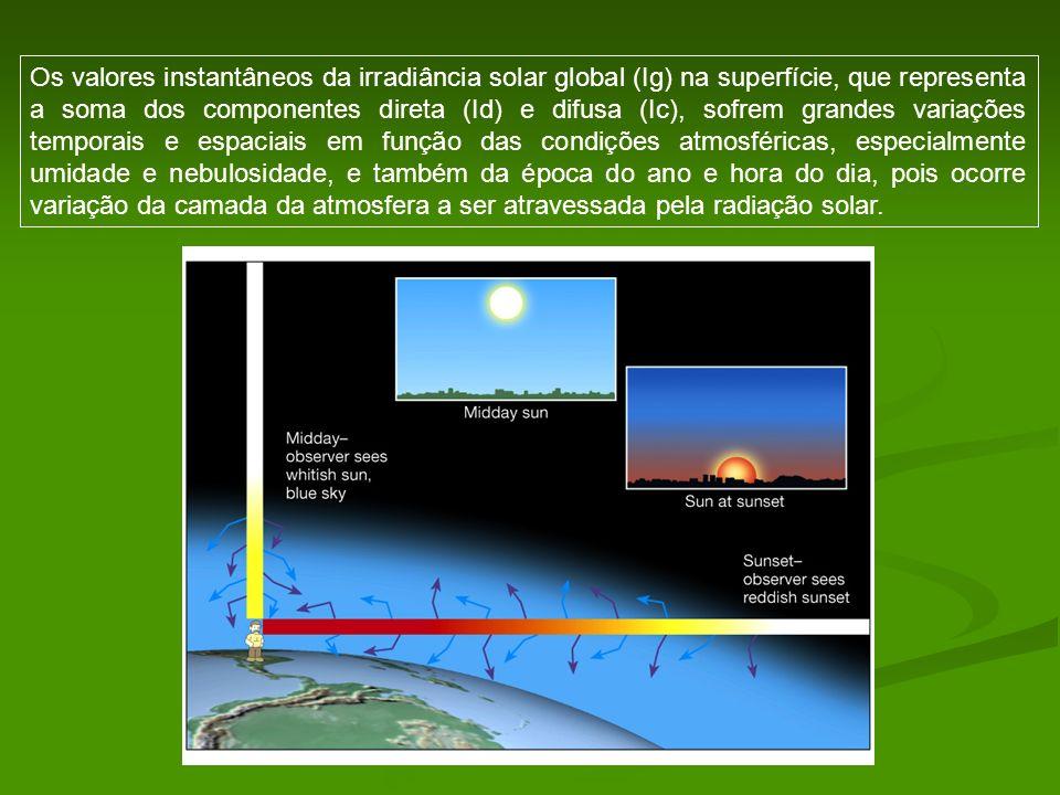Os valores instantâneos da irradiância solar global (Ig) na superfície, que representa a soma dos componentes direta (Id) e difusa (Ic), sofrem grandes variações temporais e espaciais em função das condições atmosféricas, especialmente umidade e nebulosidade, e também da época do ano e hora do dia, pois ocorre variação da camada da atmosfera a ser atravessada pela radiação solar.