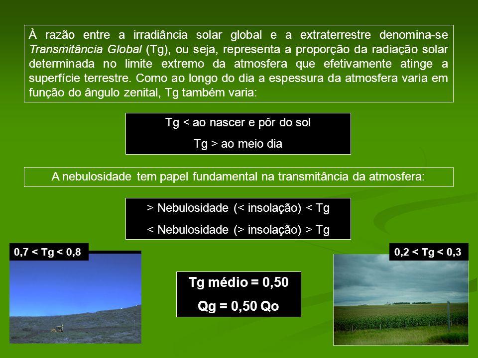 À razão entre a irradiância solar global e a extraterrestre denomina-se Transmitância Global (Tg), ou seja, representa a proporção da radiação solar determinada no limite extremo da atmosfera que efetivamente atinge a superfície terrestre. Como ao longo do dia a espessura da atmosfera varia em função do ângulo zenital, Tg também varia: