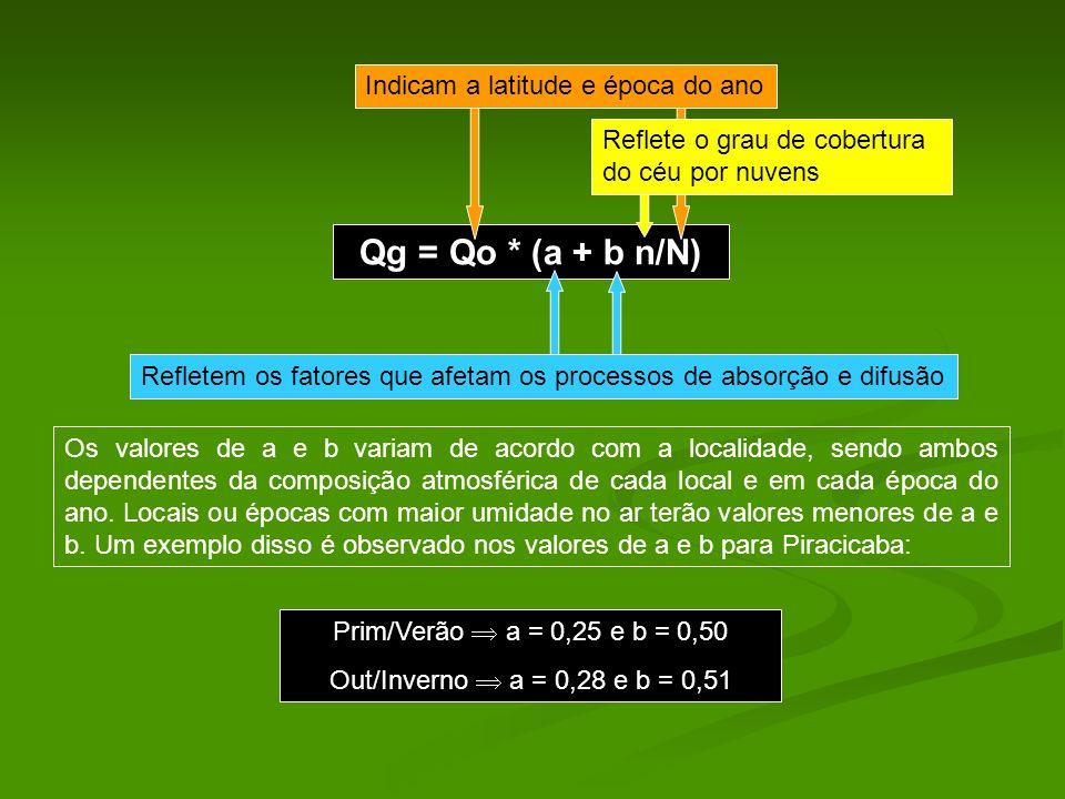 Qg = Qo * (a + b n/N) Indicam a latitude e época do ano