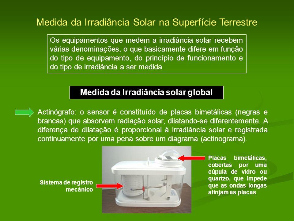 Medida da Irradiância solar global