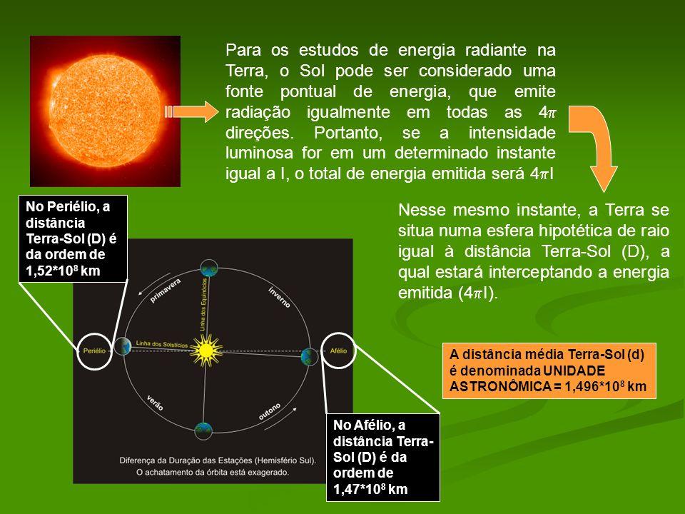 Para os estudos de energia radiante na Terra, o Sol pode ser considerado uma fonte pontual de energia, que emite radiação igualmente em todas as 4 direções. Portanto, se a intensidade luminosa for em um determinado instante igual a I, o total de energia emitida será 4I